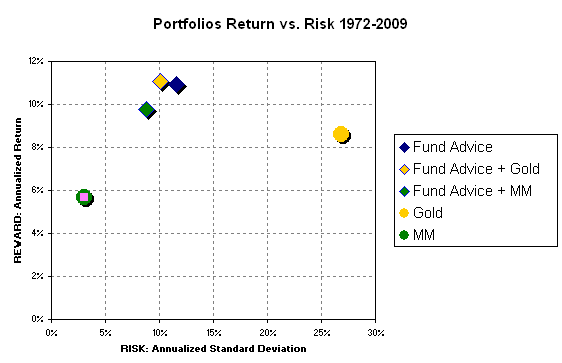 Fund Advice Portfolio with Gold and Money Market