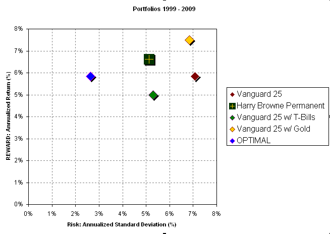Showing the OPTIMAL Portfolio for Vanguard 25 components from 1999 through 2009