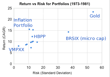 Inflation Portfolio Return vs. Risk