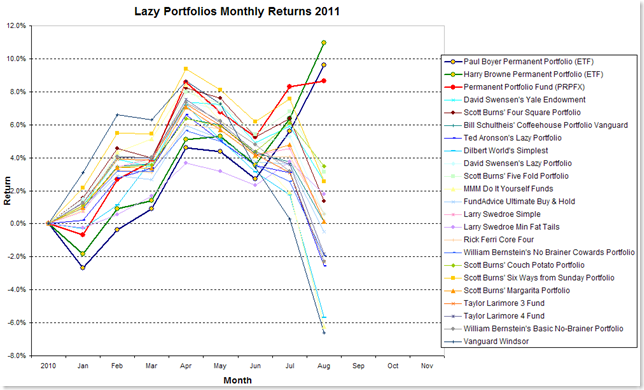 Lazy Portfolios thru August 2011