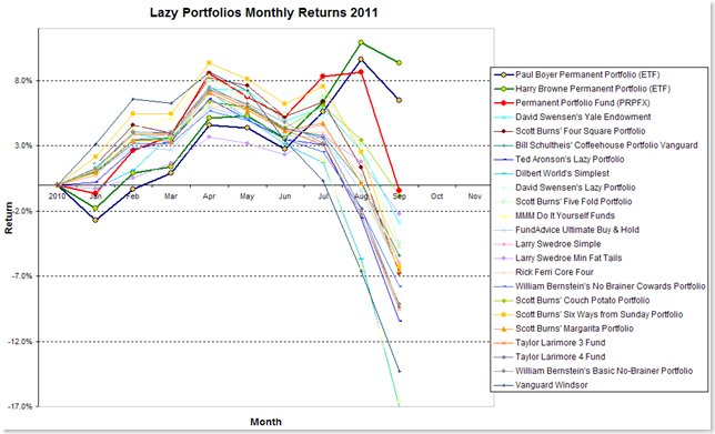 Lazy Portfolios thru Sept 2011