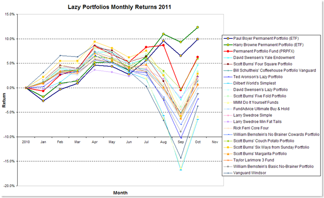 Lazy Portfolios YTD Thru October
