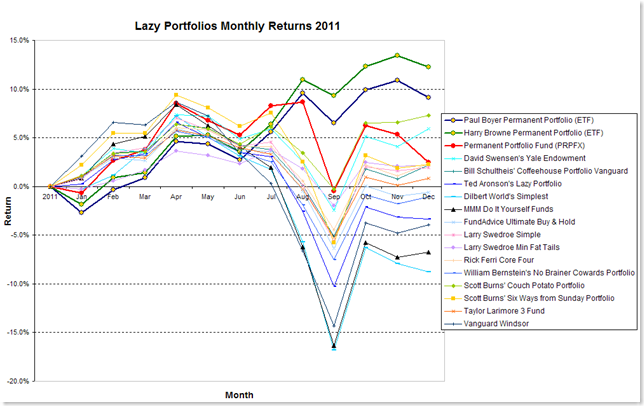 2011 Lazy Portfolios Monthly Results